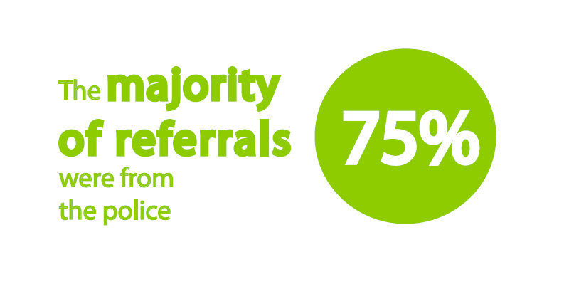 majority-of-referrals